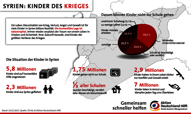 Infografik: Kinder in Syrien