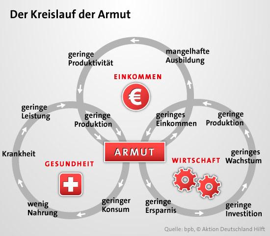 http://media.aktion-deutschland-hilft.de/fileadmin/fm-dam/bilder/fachthemen/Naturkatastrophen___Humanitaere_Katastrophen/Infografik-Kreislauf-der-Armut-rev1.jpg