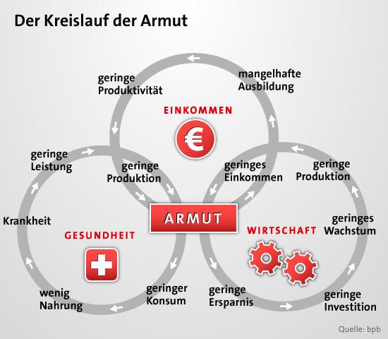 armut themen hintergrundinfos aktion deutschland hilft. Black Bedroom Furniture Sets. Home Design Ideas