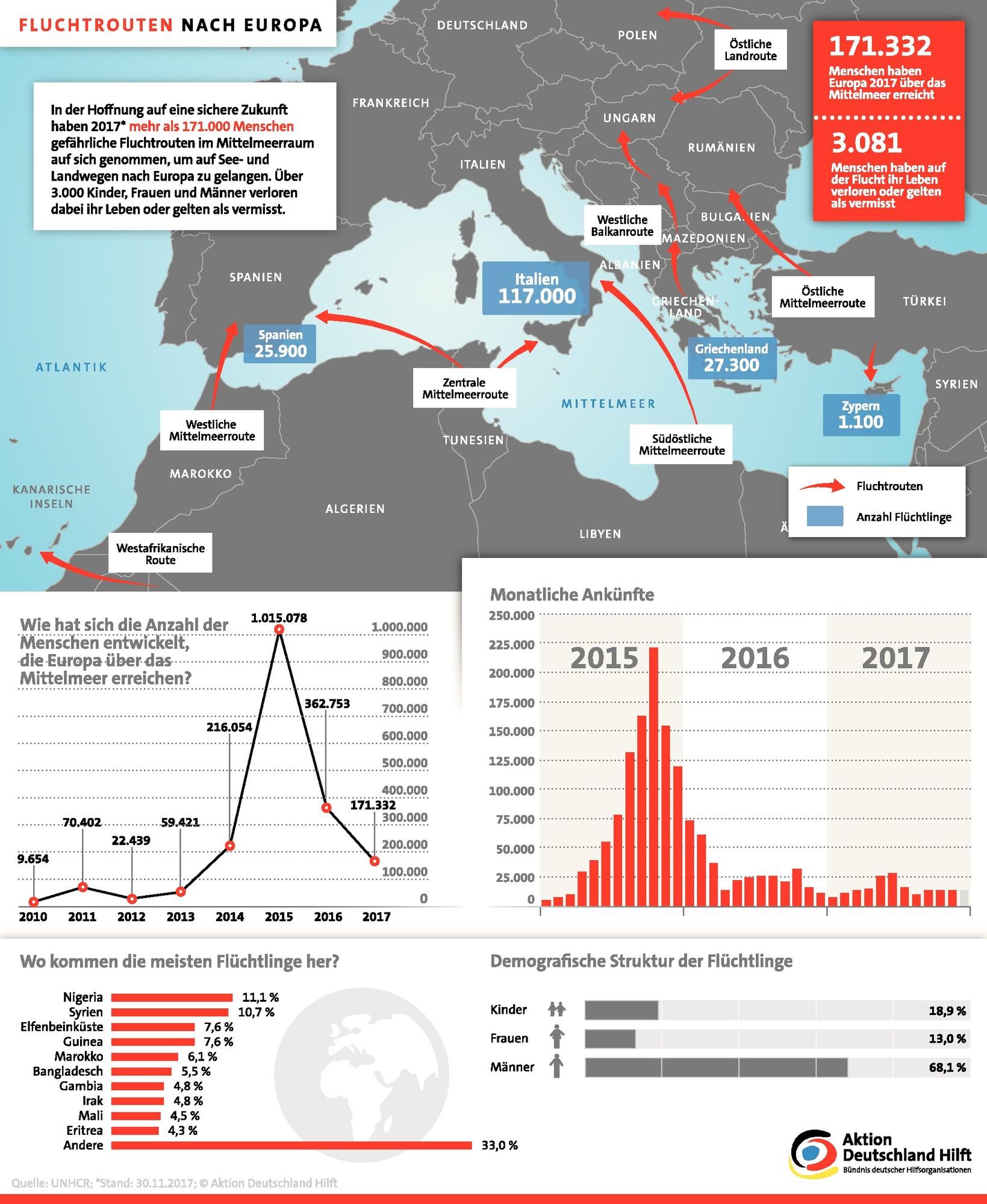 Etwas Neues genug Infografik: Fluchtrouten nach Europa. Aktion Deutschland Hilft &RU_26
