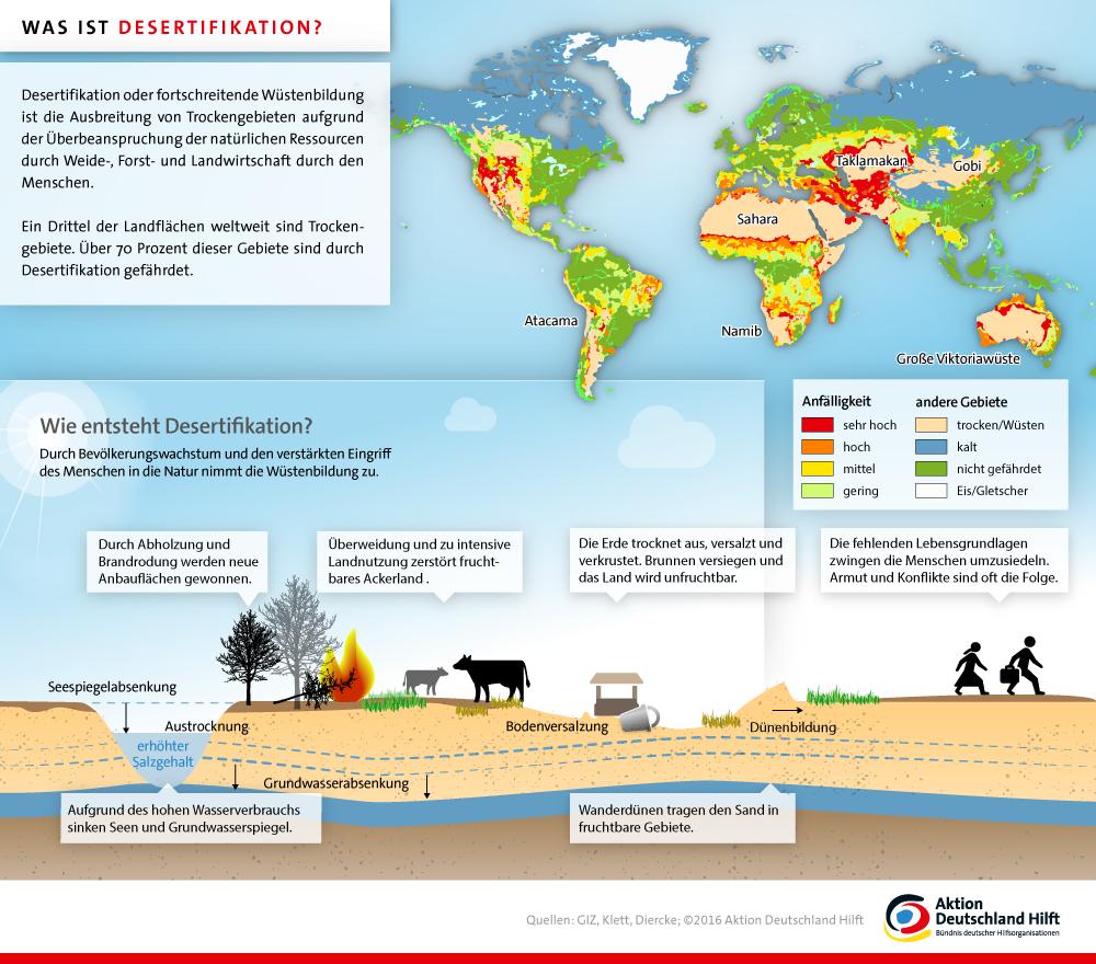 D 252 Rre Was Ist Desertifikation Aktion Deutschland Hilft