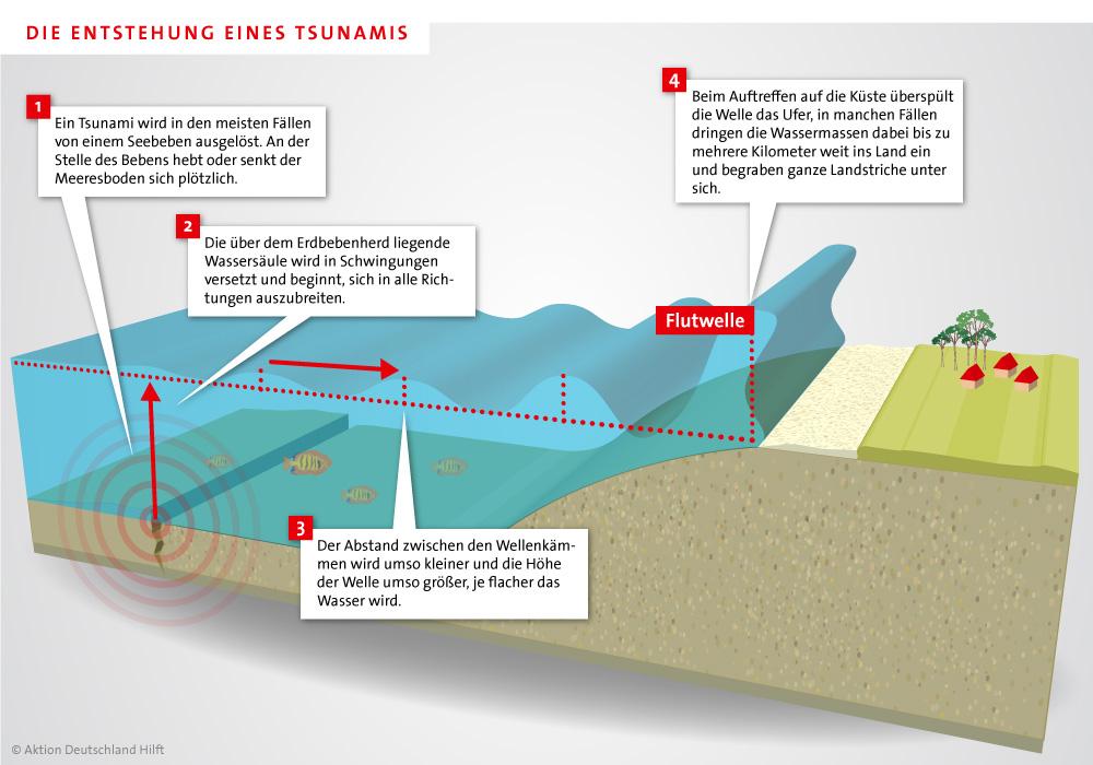 Wie Entstehen überschwemmungen