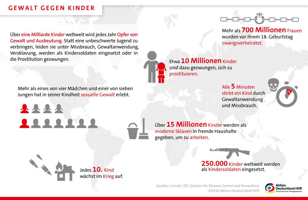 kinder in not gewalt gegen kinder aktion deutschland hilft. Black Bedroom Furniture Sets. Home Design Ideas