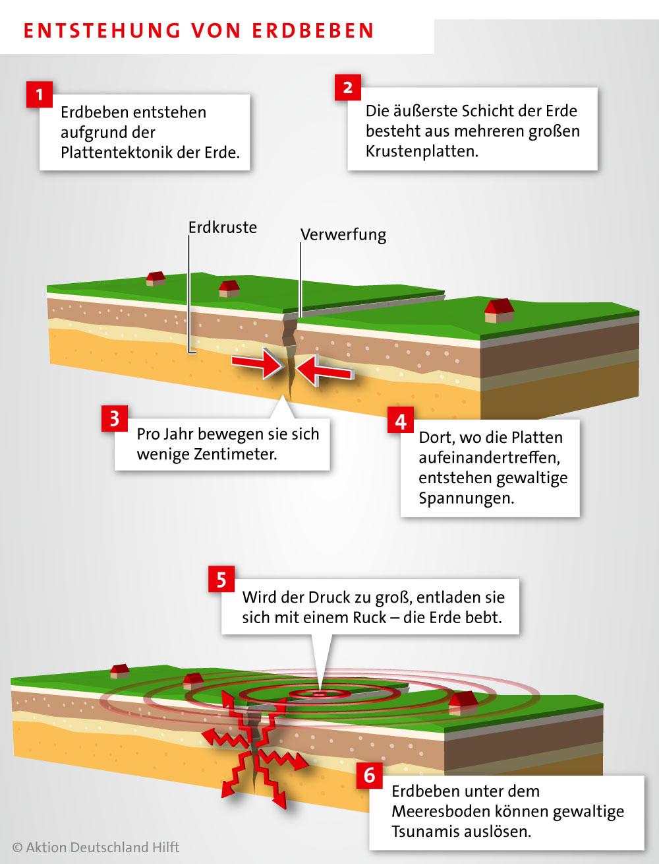 Erdbeben – Definition, Entstehung und Arten