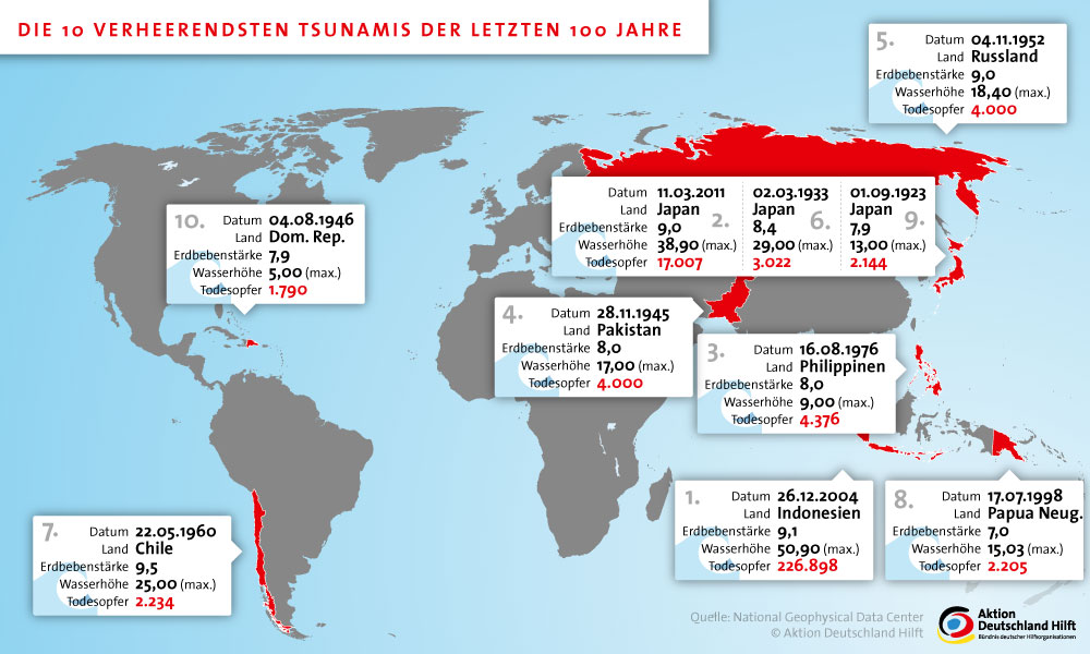 Größter Tsunami Der Welt