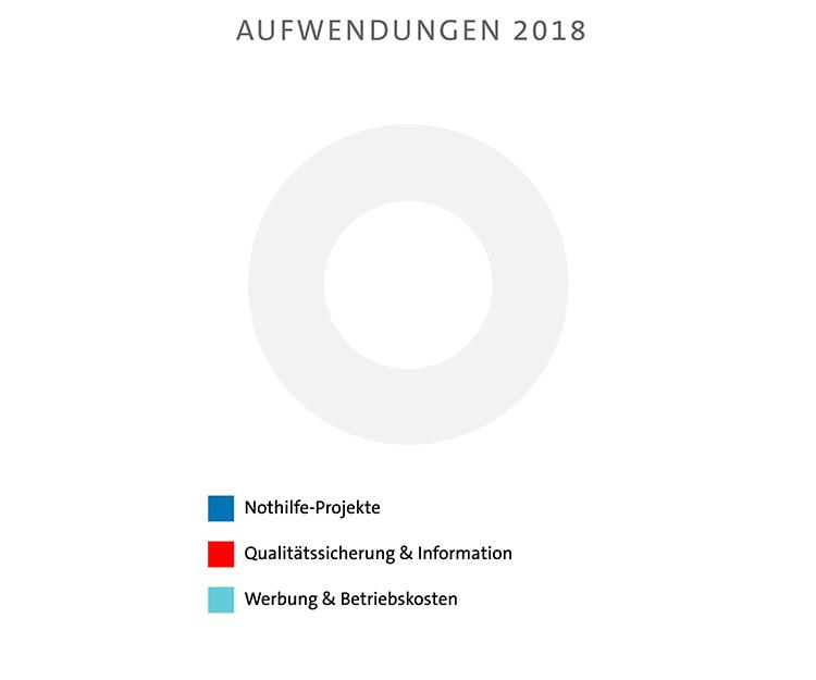 Aufwendungen 2018