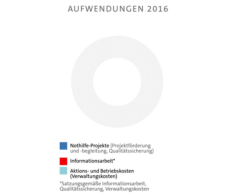 Aufwendungen 2016